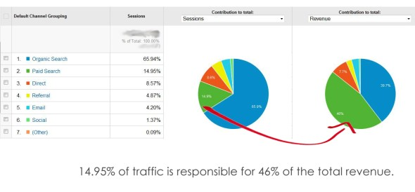 Sessions-Revenue: 14% of traffic - 46% of revenue