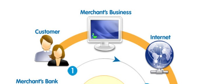 What is a Merchant Account?