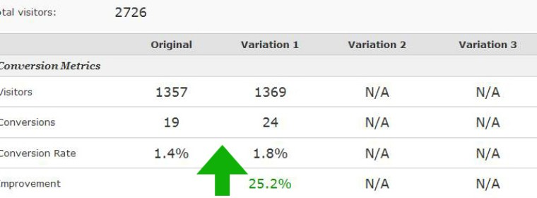Landing Page Optimization Test Results: 25% Conversion Lift