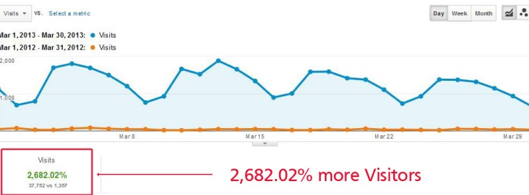 Traffic Increases, Goals & Conversion Rates: One Year in Analytics Data