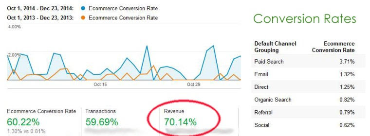 Merry Christmas: How We Increased One Client's Revenue By 70% in Q4 2014
