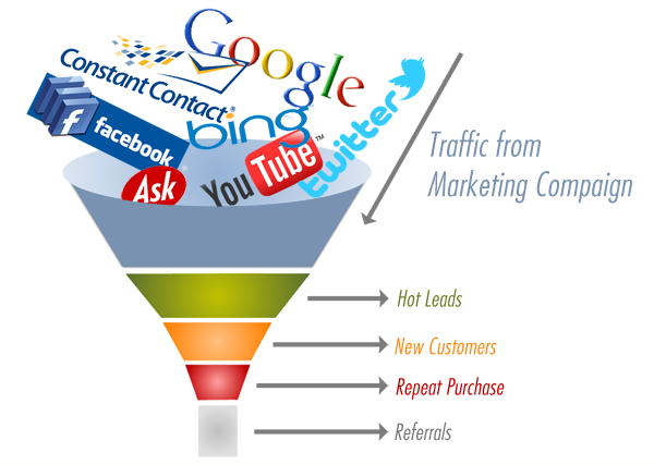 Landing Page Conversion Funnel