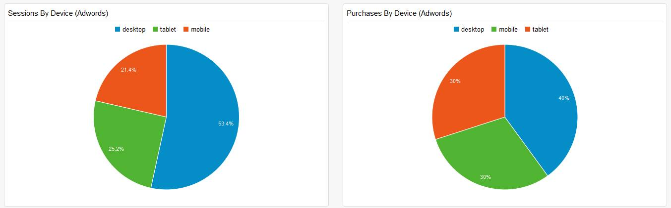 Adwords Sessions/Purchases after