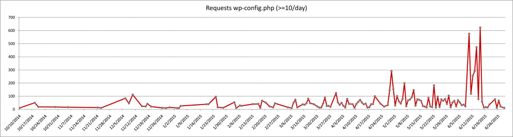 wp-config.php access or download attempts 2014-2015 graph2
