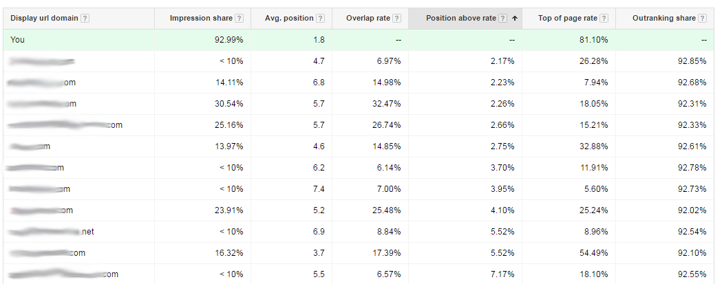 Screenshot AdWords Competition Analysis