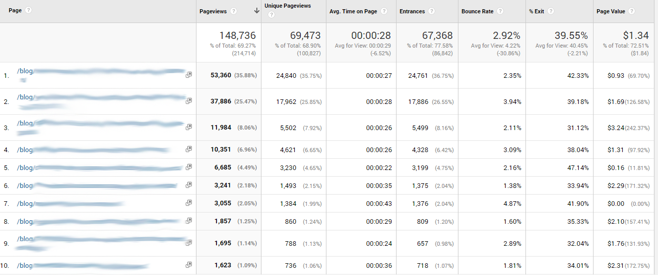 Screenshot Analytics Blog Performance